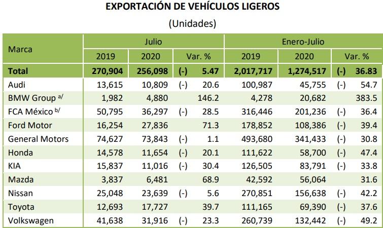 Exportación VW JULIO 2020