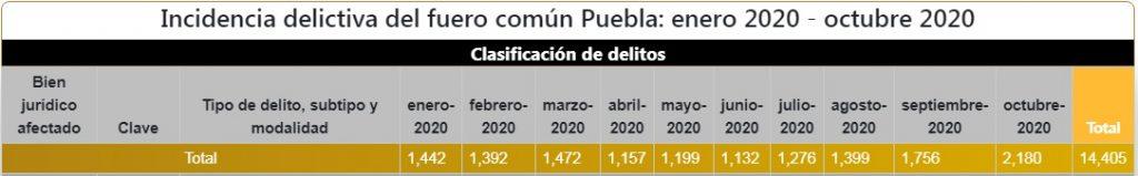 INCIDENCIA DELICTIVA OCTUBRE 2020 PUEBLA CAPITAL
