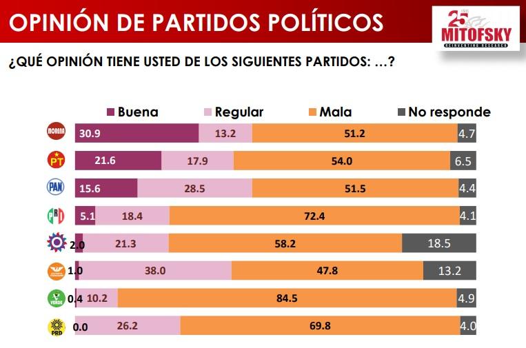 PARTIDOS POLITICOS 1