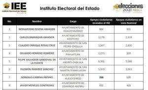 iee firmas texmelucan huejotzingo candidato independiente presidente municipal