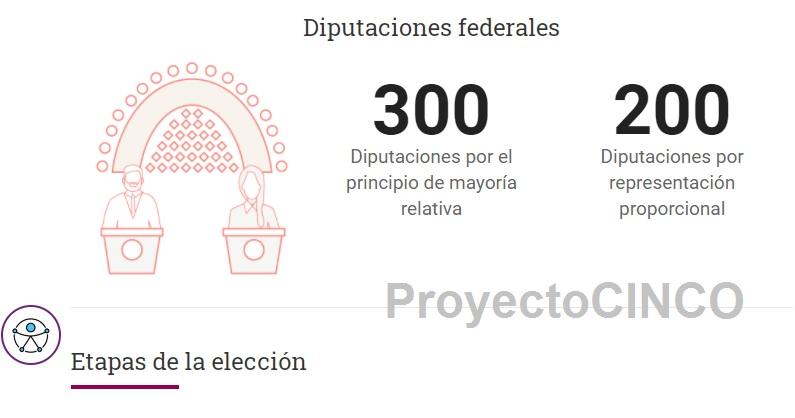 proceso eleccion ine diputados federales